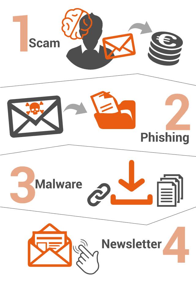 I filtri antispam sono diversi in base al tipo di minaccia